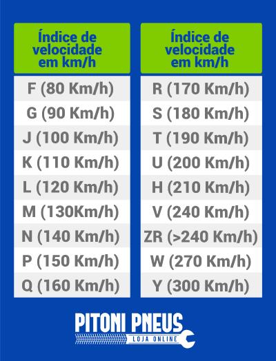 indice-carga-velocidade-pneu-pitoni